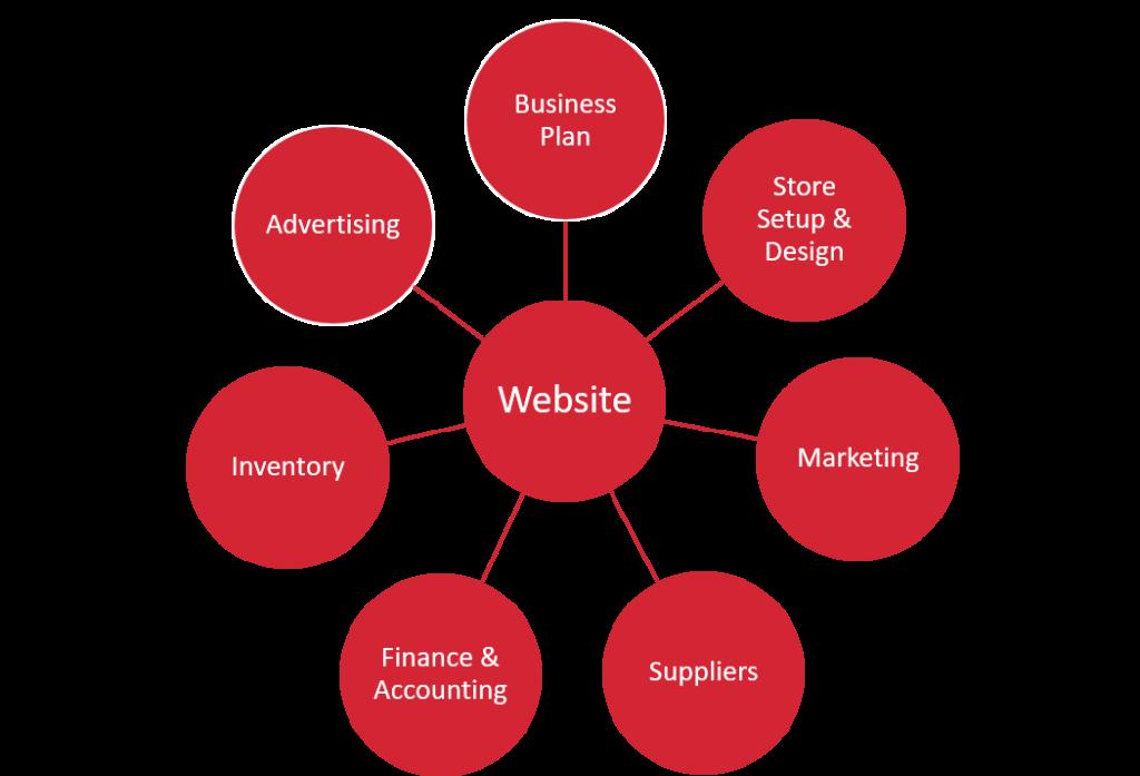 Retail business areas